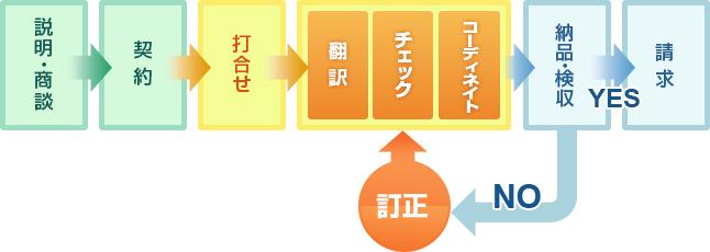 説明・商談→契約→打合せ→(翻訳/チェック/コーディネイト)→納品・検収→(yes)請求→(no)訂正→(翻訳/チェック/コーディネイト)へ戻る